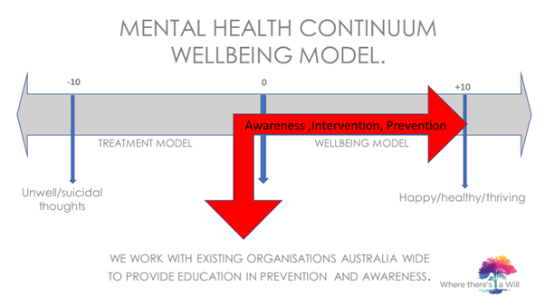 wellbeing-model