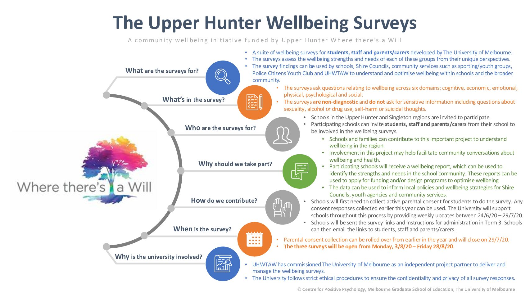 Where There's a Will Wellbeing Survey is LIVE!!!
